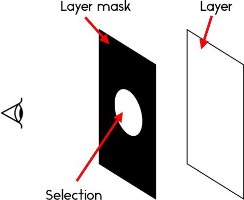 how layer masks work in masking triangle