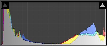high dynamic range histogram bracketed exposures