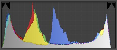 bracketed exposures in full dynamic range