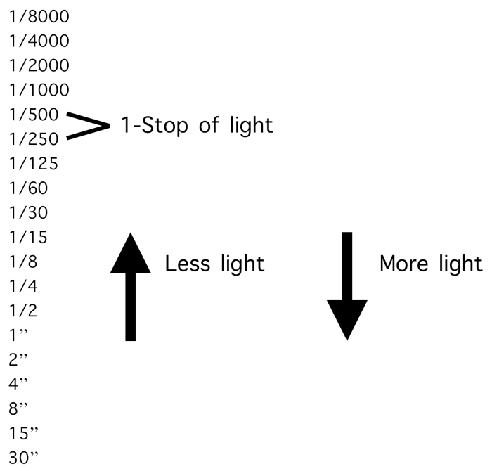 stop of light in bracketing exposures with shutter speed